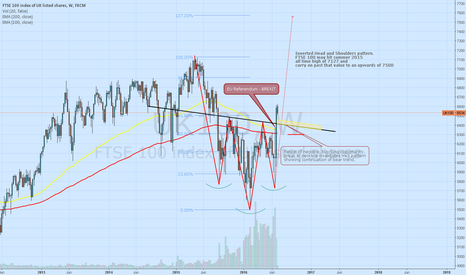 UK100: FTSE 100 full recovery and ATH