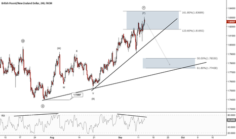 GBPNZD: GBPNZD - Time for a reversal lower?