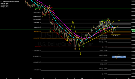 USDCAD: technical trading