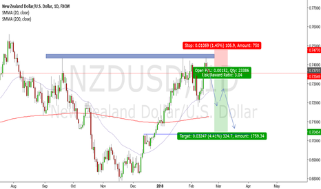 NZDUSD: NZDUSD SHORT SETUP...I LIKE THE ODDS!