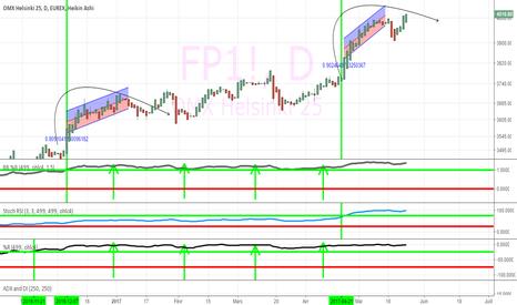 FP1!: indice OMX Helsinki 25