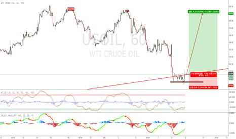 USOIL: 趋势线边缘 做多 盈亏比5