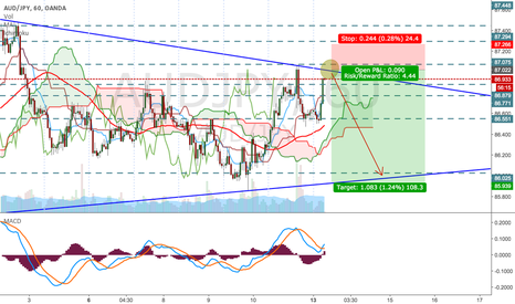 AUDJPY: AUD/JPY - The Small Short