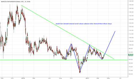 MIRZAINT: wait for break trend and close above the trend line then buy