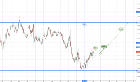 EURUSD: Buy EUR/USD