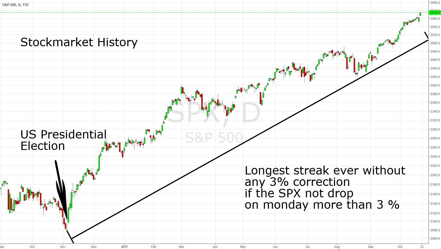 Stockmarket History: Longest streak without 3% correction ever