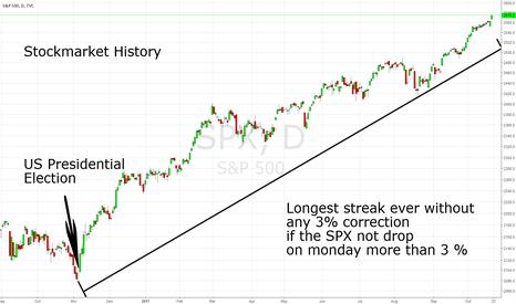 SPX: Stockmarket History: Longest streak without 3% correction ever