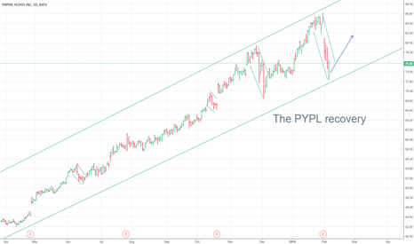 PYPL: PYPL: the stock to buy after market pullbacks