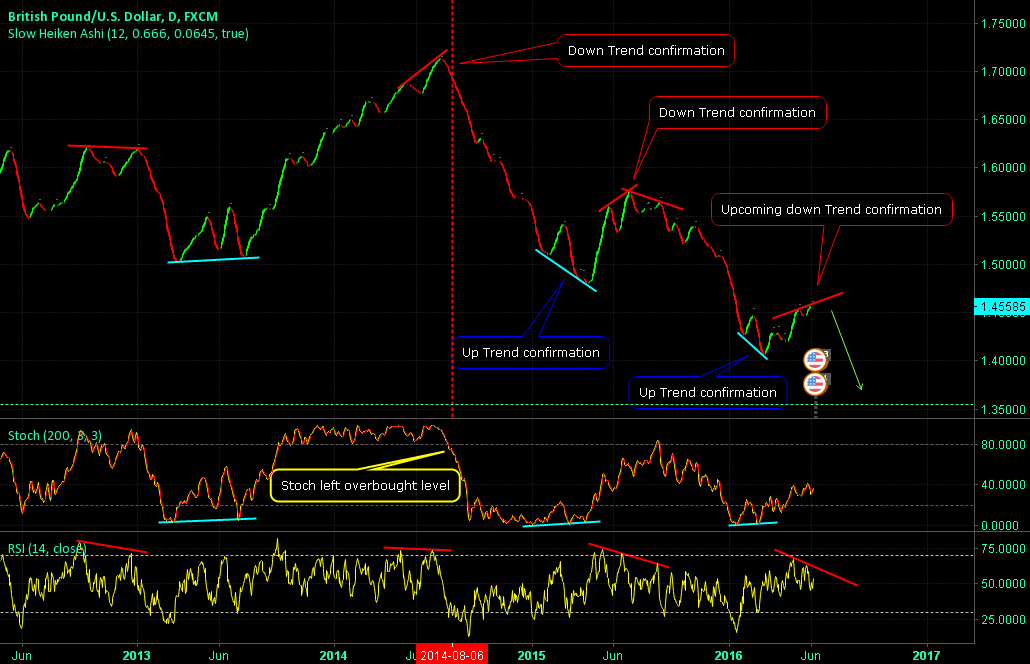 GBPUSD Trend Change! +Trend strategy