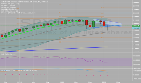 SPX500: Morning Star Monthly Candlle???