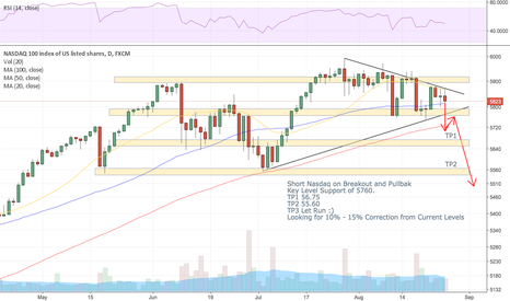 NAS100: Short Nasdaq on Breakout and Pullback