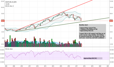 DVA: Approaching major support line