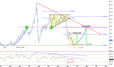 USOIL: (M) The 61.8 nail // Structure&Fibs Curiosities ®