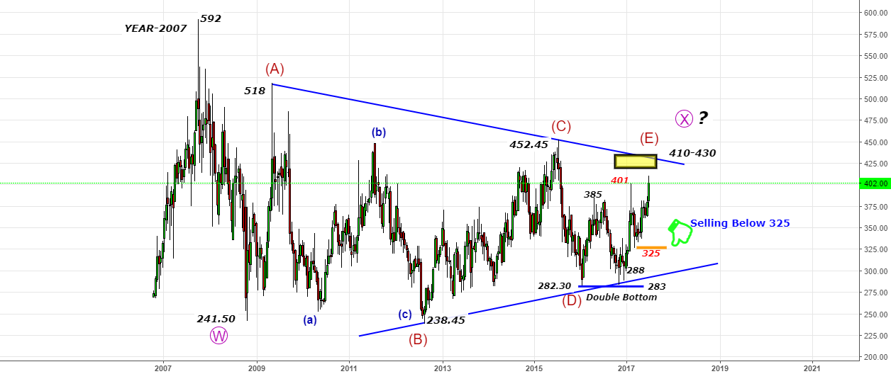 Bharti Airtel - The final push for 425-430 from 400 zones