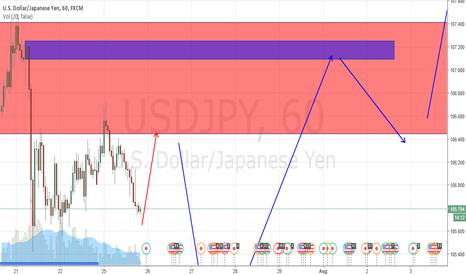 USDJPY: USDJPY  LOW TIME FRAME