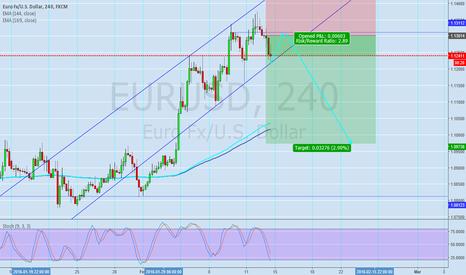 EURUSD: Eurusd has big probability to break the channel downstream