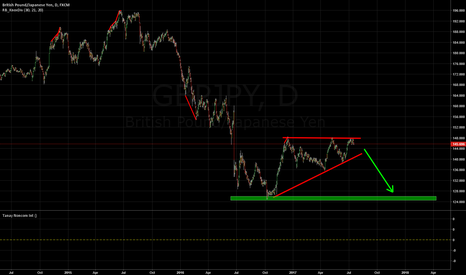 GBPJPY: Casual 2000 pips boys