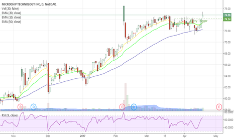 MCHP: MCHP breakout
