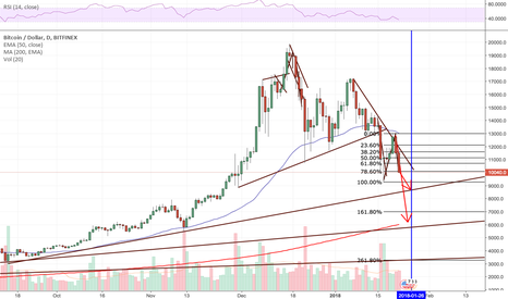 BTCUSD: Bitcoin Price Possibly $6100 by Friday, thanks to CME contracts.