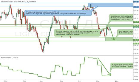 CL1!: Рынок нефти остается в медвежьем тренде