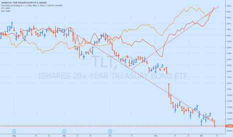 TLT: dollar effect