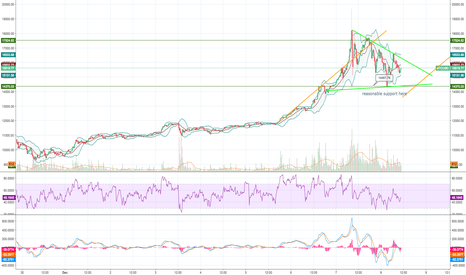 BTCUSD: penant holding
