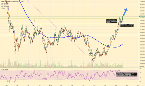 FXE: FXE Successful Retest and Breakout