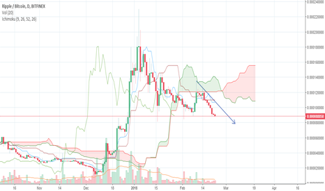 XRPBTC: Xrp price analysis (ripple price analysis)