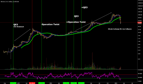 BTCUSD: Analysis of the FED Timeline vs BTC/USD during the Mt. Gox Era