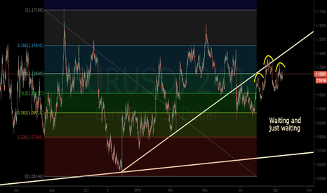 EURUSD: EURUSD needs to confirm its' direction before making a decision