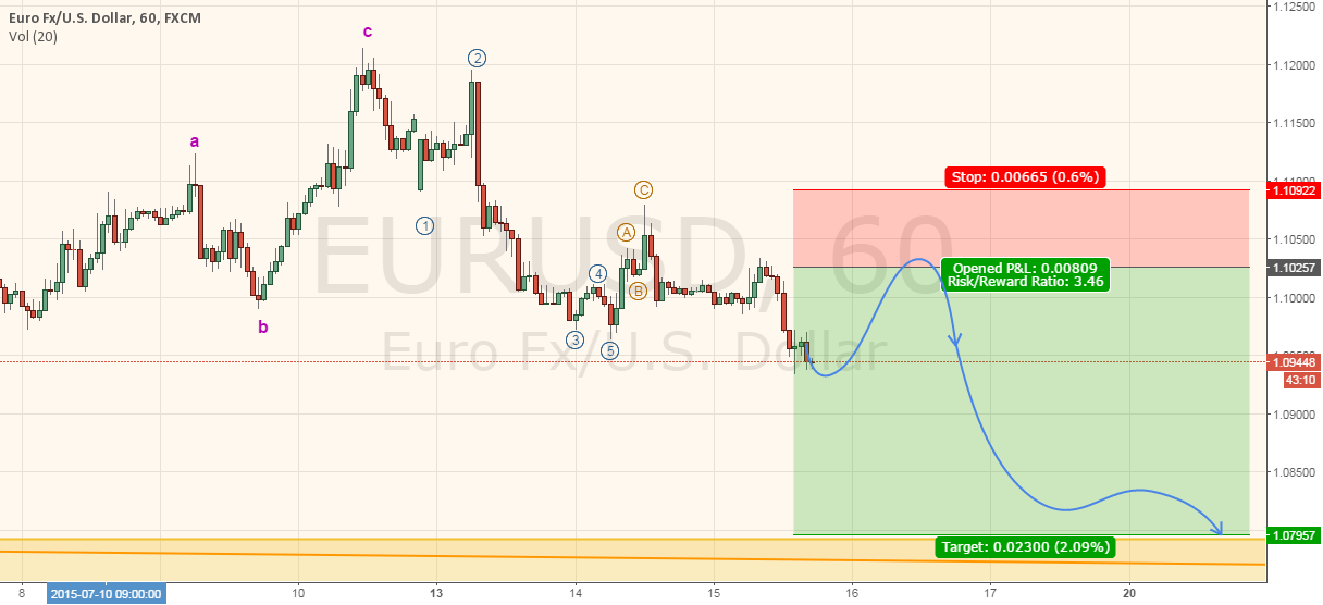 Trade #10 - Bearish EURUSD (Cancelled)