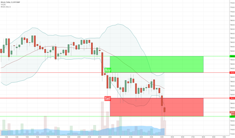 BTCUSD: SHORT   BTC USD - Sell or Buy - Day Trading