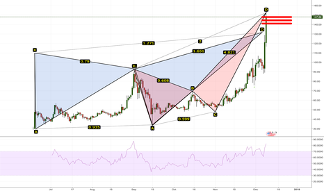 LTCUSD: LTCUSD Target Reached... AND MORE!