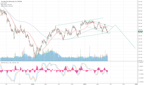 UKOIL: oil mid term guess