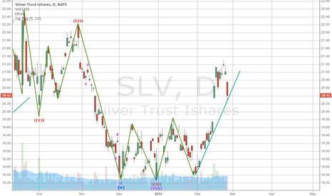 SLV: Short term support around here