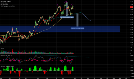 AGCO: Head and Shoulders