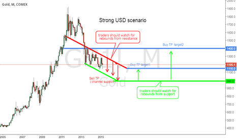 GC1!: Gold technical scenarios