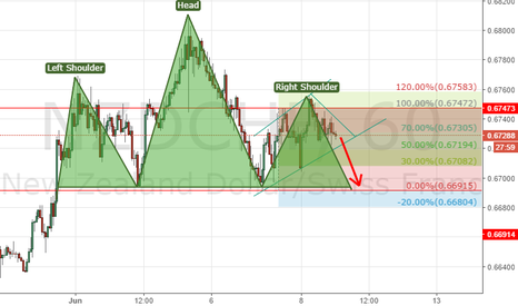 NZDCHF: Forming head and shoulders