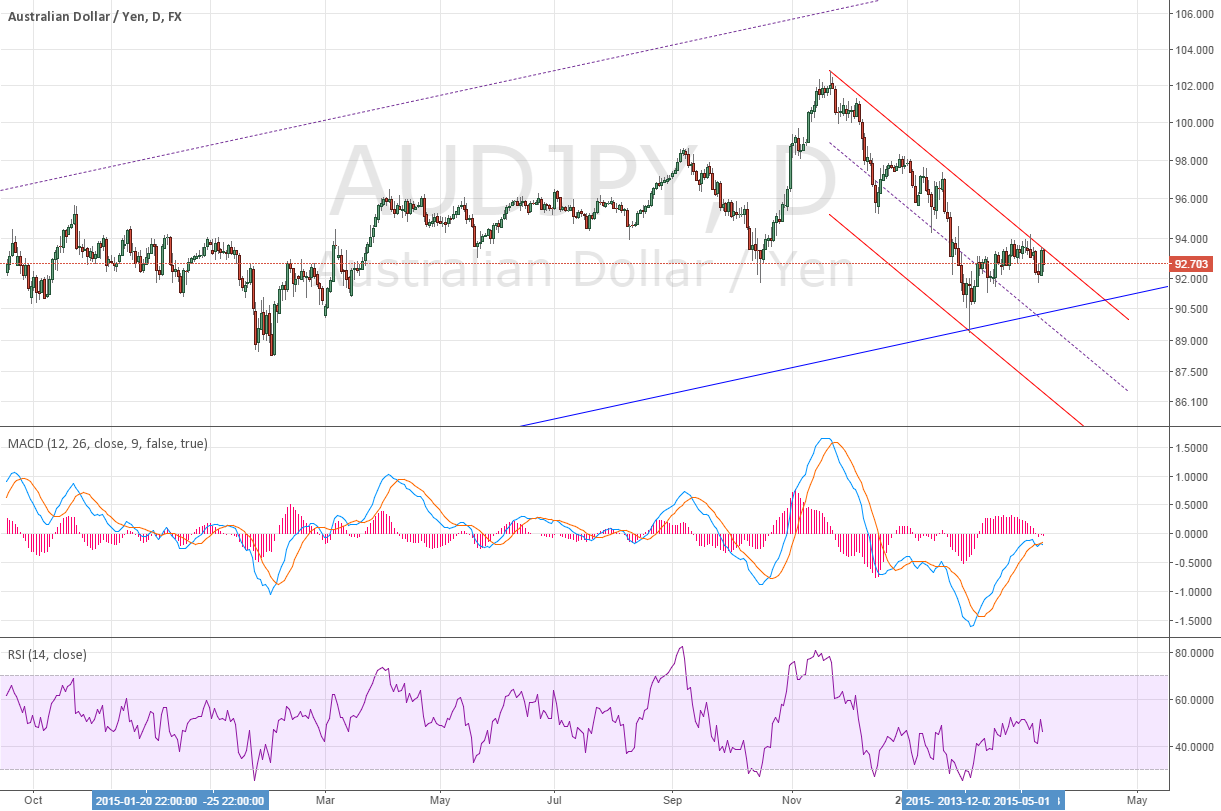 Daily for AUDJPY, No Divergence ~