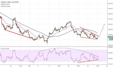 XAUUSD: Gold: bullish wedge con divergenza positiva