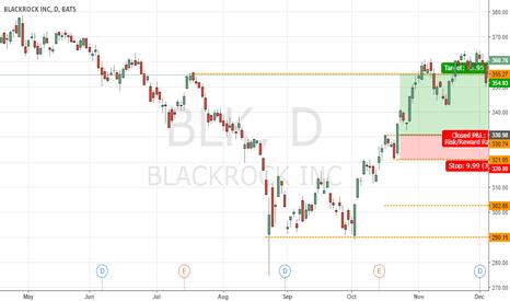 BLK: BLK Call 7.24%