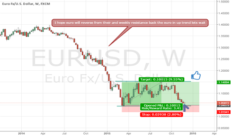EURUSD: Euro usd  Long trade setup