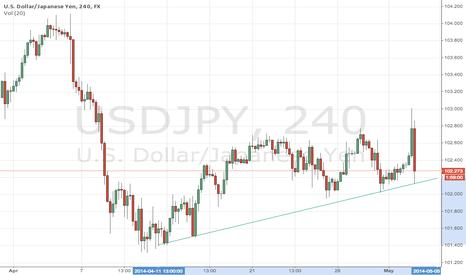 USDJPY: bottom of trend line