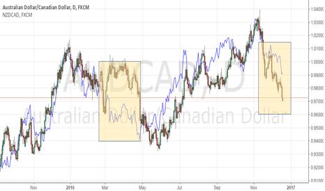 AUDCAD: Correlation Trade To Watch