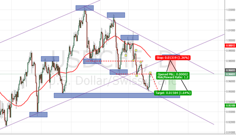 USDCHF: USDCHF Short (Trend continuation)