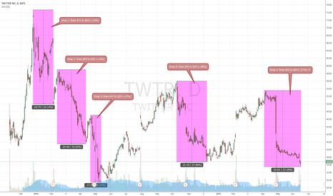 TWTR: $TWTR reached bottom?