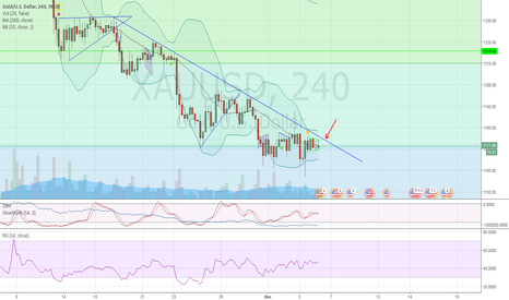 XAUUSD: to buy or to sell, that is the question