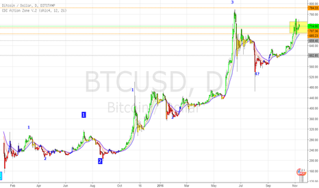 BTCUSD: Bitcoin USD tests target