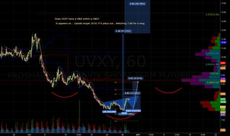 UVXY: $UVXY - 1hr IH&S inside a larger IH&S