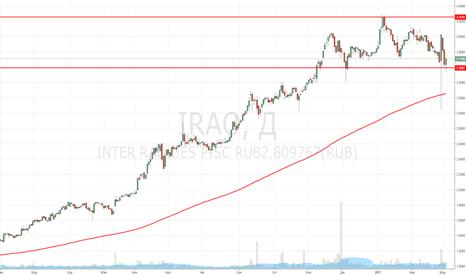 IRAO: Покупка акций ИнтерРАо
